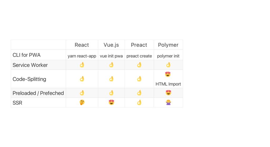 React Vue.js Preact Polymer CLI for PWA yarn re...