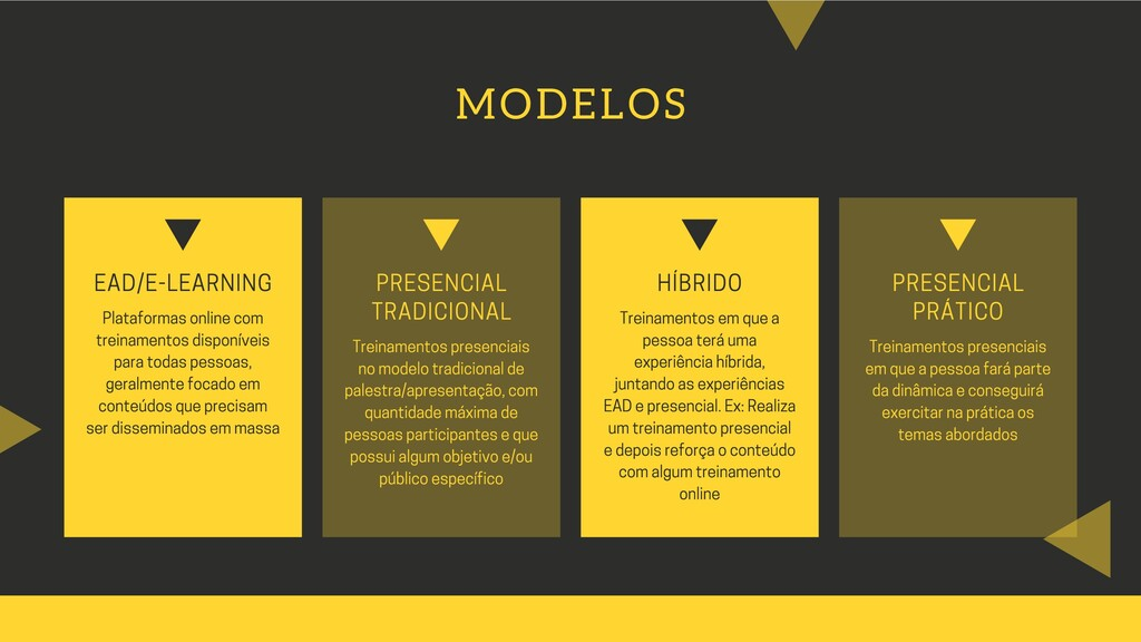 MODELOS EAD/E-LEARNING Plataformas online com t...