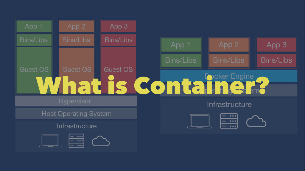 What is Container?