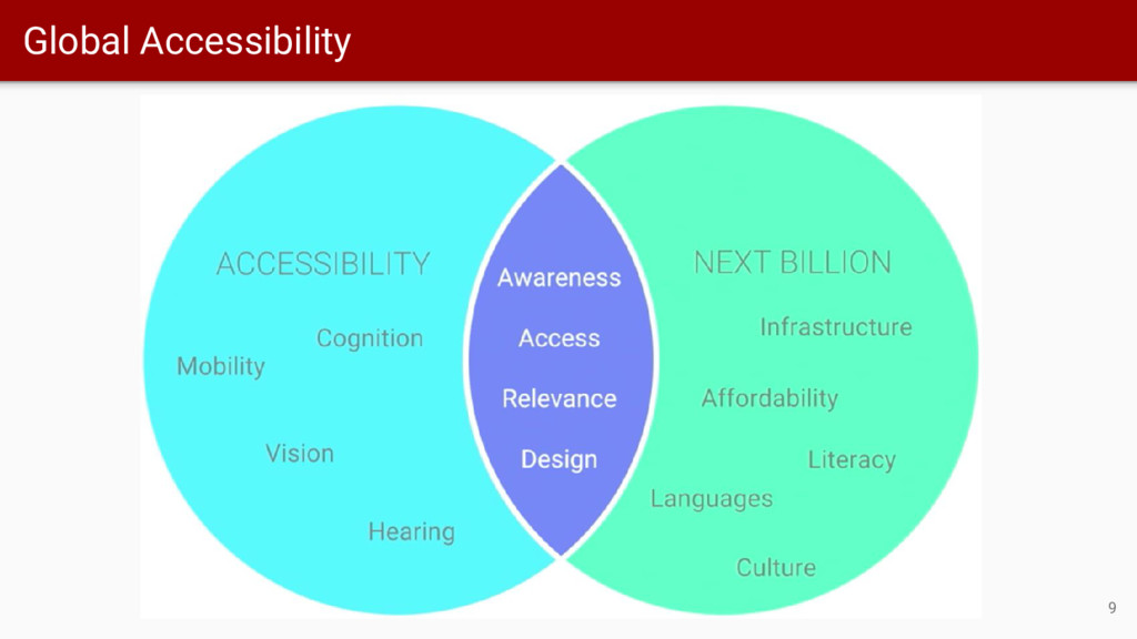 Global Accessibility 9