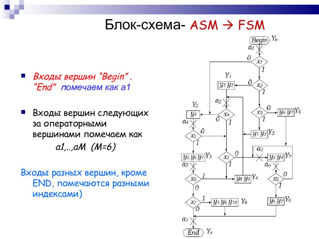 """Блок-схема- ASM  FSM  Входы вершин """"Begin"""" . ..."""