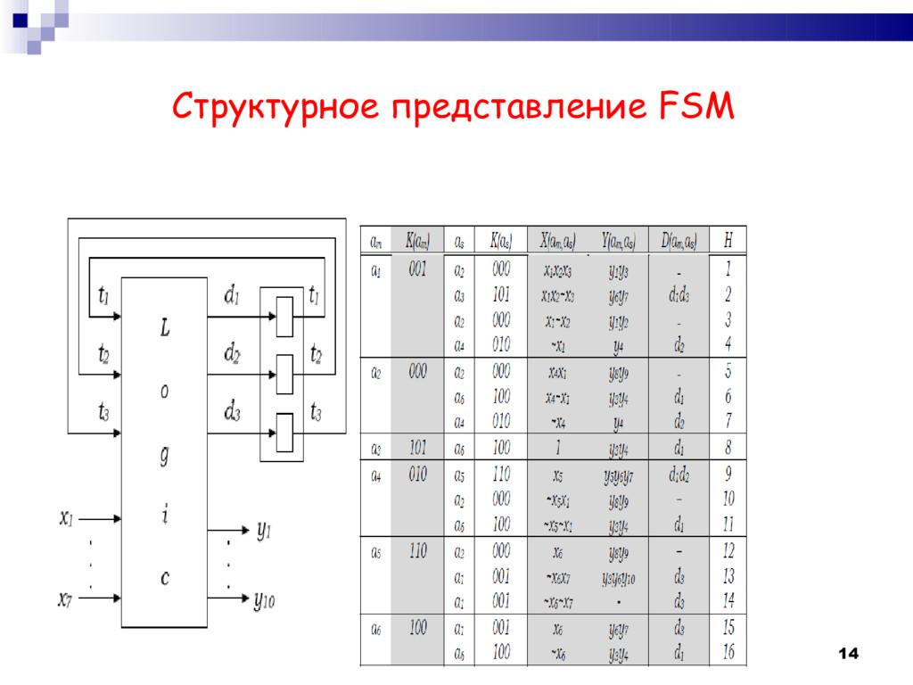 Структурное представление FSM 14