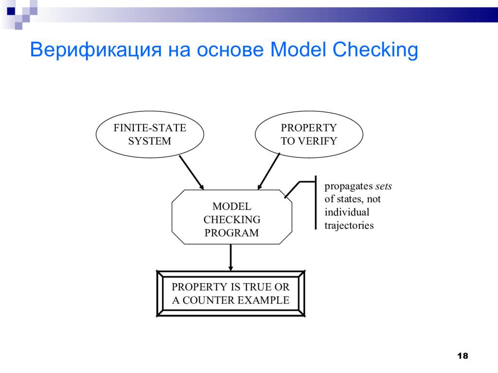 18 Верификация на основе Model Checking FINITE-...