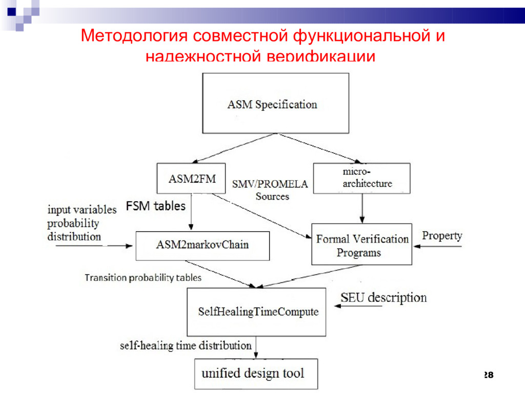 28 Методология совместной функциональной и наде...