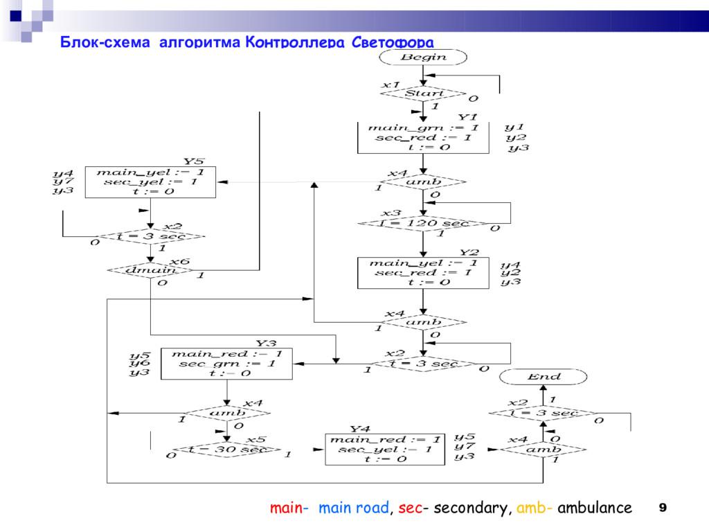 Блок-схема алгоритма Контроллера Светофора main...