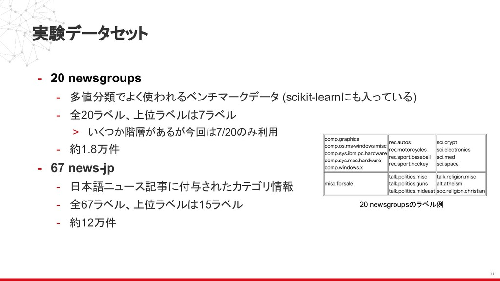 実験データセット - 20 newsgroups - 多値分類でよく使われるベンチマークデータ...
