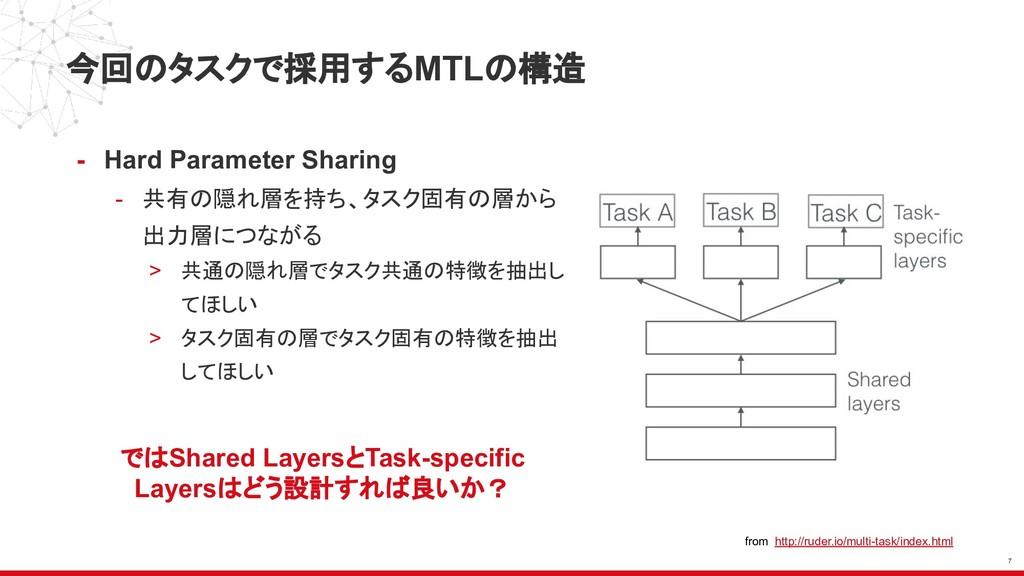 今回のタスクで採用するMTLの構造 - Hard Parameter Sharing - 共有...