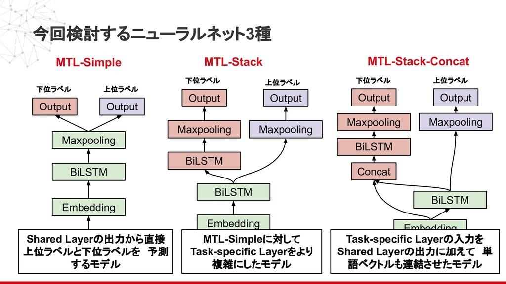 今回検討するニューラルネット3種 Embedding Input BiLSTM Output ...