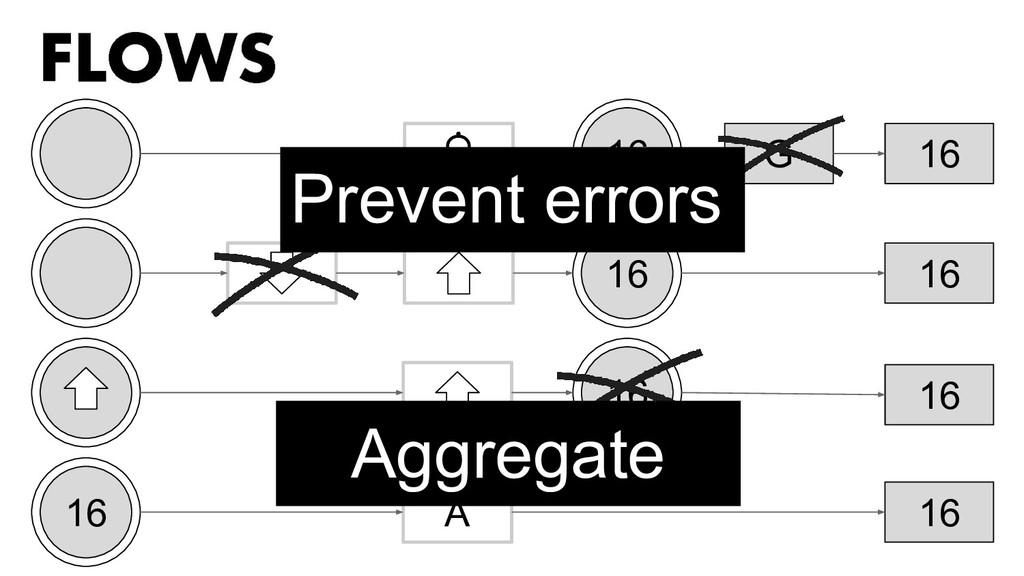 G A 16 16 16 16 16 16 16 16 Prevent errors Aggr...