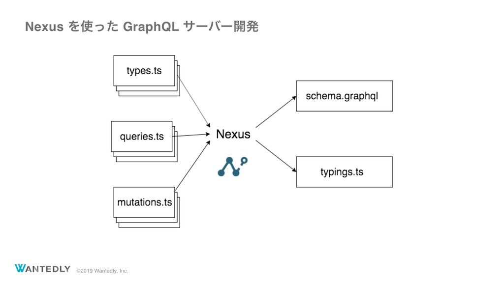 ©2019 Wantedly, Inc. Nexus Λͬͨ GraphQL αʔόʔ։ൃ