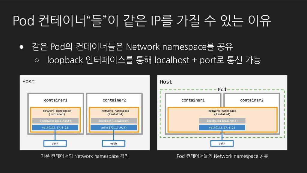 "Host Pod 컨테이너""들""이 같은 IP를 가질 수 있는 이유 veth veth(1..."