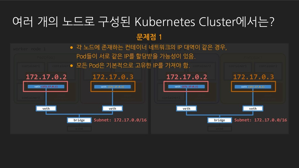 container3 container1 container2 Pod(foo) conta...