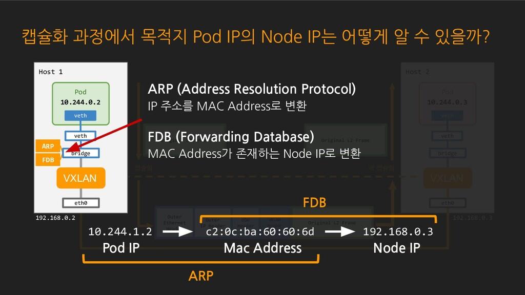 캡슐화 과정에서 목적지 Pod IP의 Node IP는 어떻게 알 수 있을까? Host...