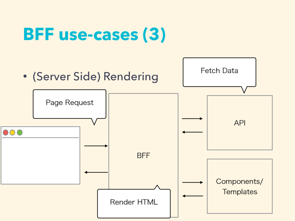 • (Server Side) Rendering BFF use-cases (3) #''...