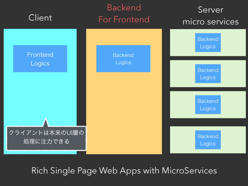 Client Server micro services Rich Single Page W...