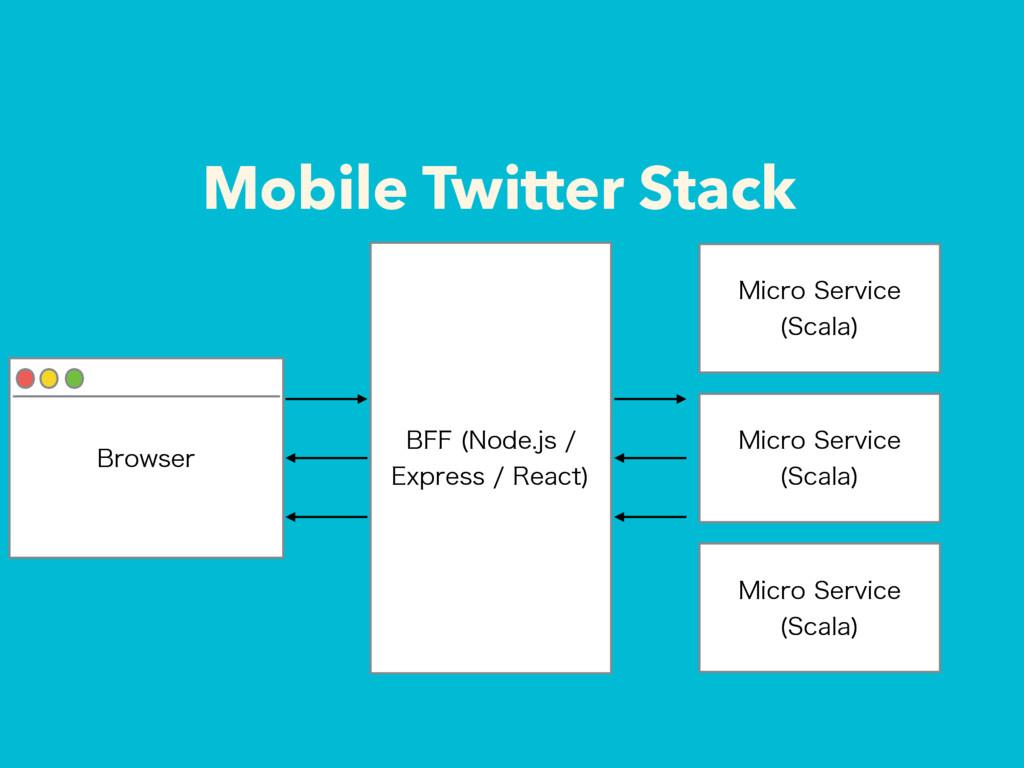 Mobile Twitter Stack #SPXTFS #'' /PEFKT &Y...