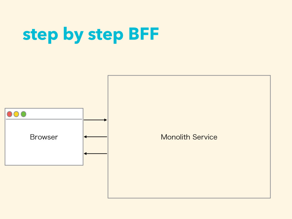 step by step BFF #SPXTFS .POPMJUI4FSWJDF