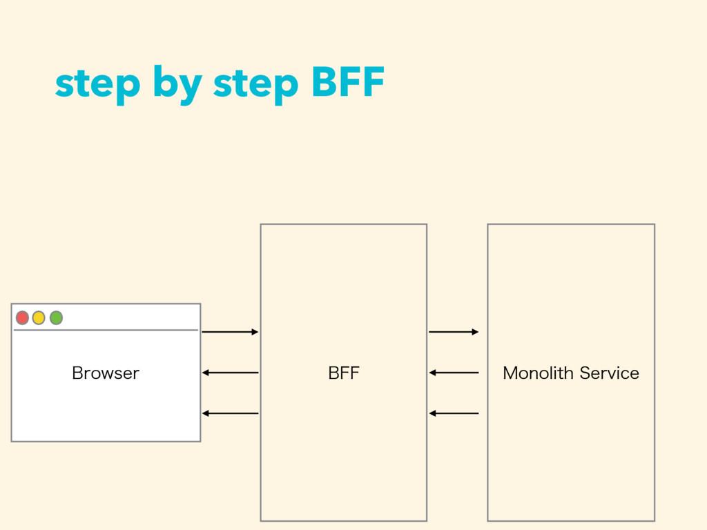 step by step BFF #SPXTFS #'' .POPMJUI4FSWJDF
