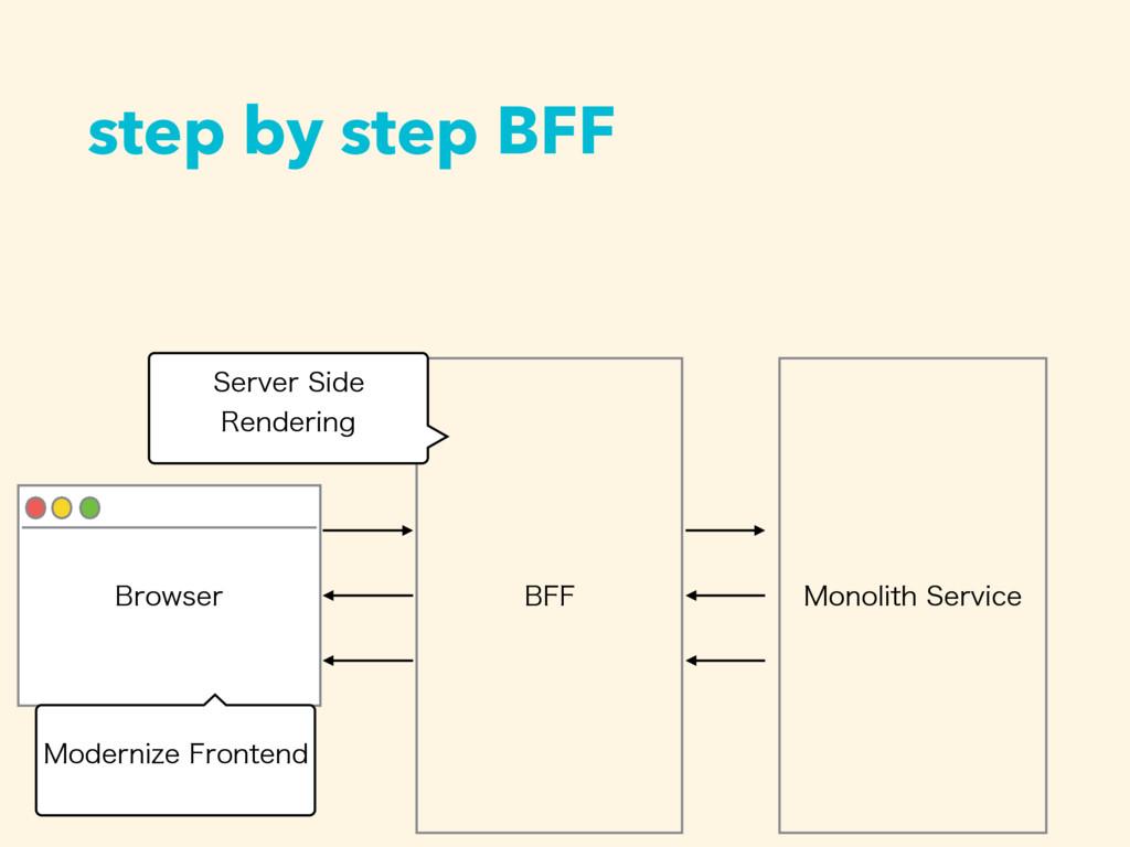 step by step BFF #SPXTFS #'' .POPMJUI4FSWJDF 4...