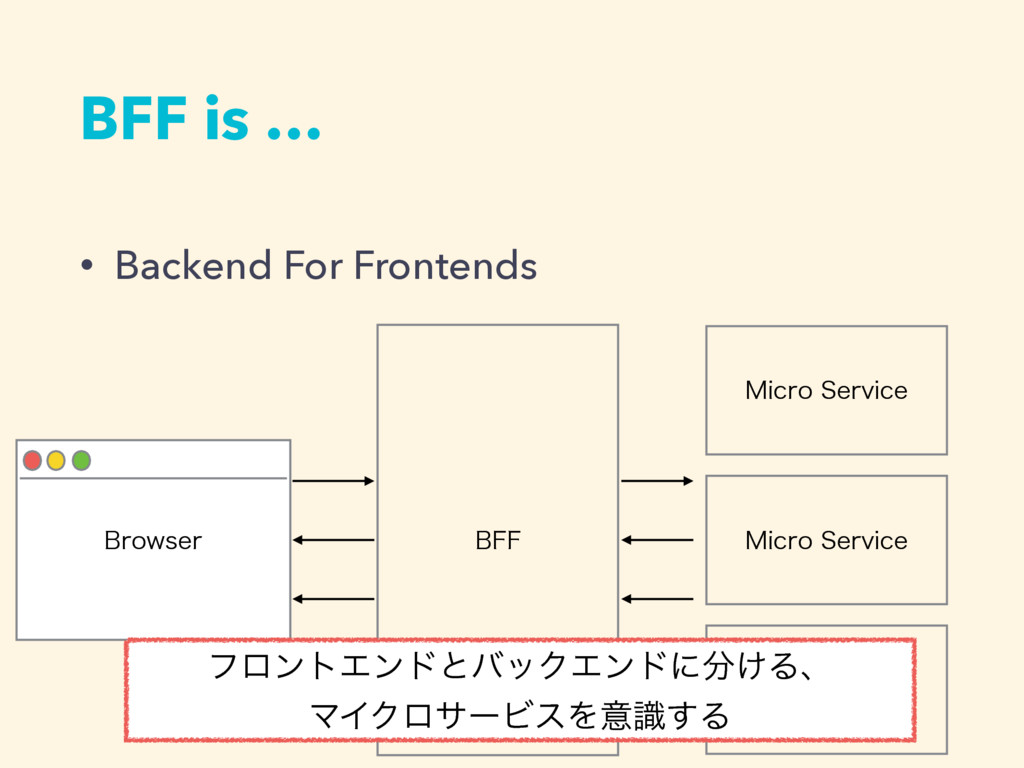 BFF is … • Backend For Frontends #SPXTFS #'' .J...