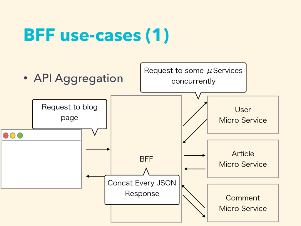 BFF use-cases (1) • API Aggregation #'' 6TFS ....
