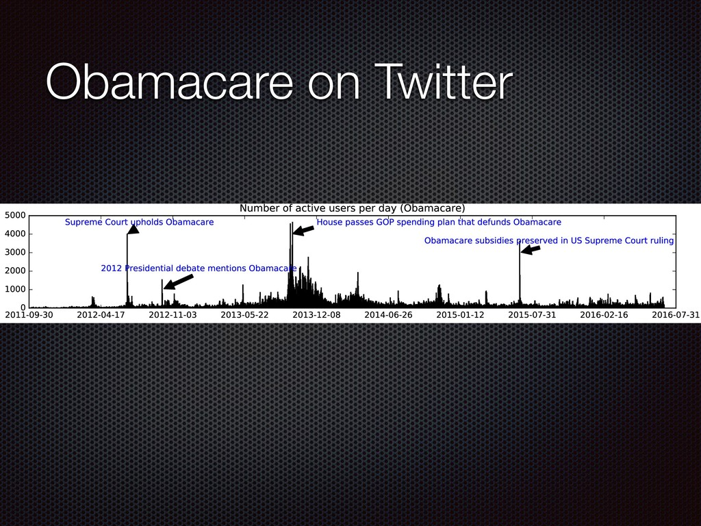 Obamacare on Twitter