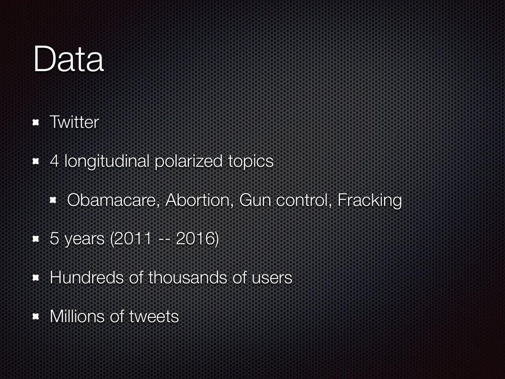 Data Twitter 4 longitudinal polarized topics Ob...
