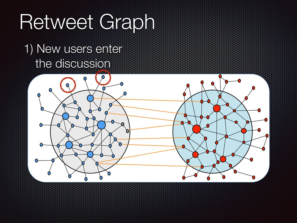 Retweet Graph 1) New users enter the discussion