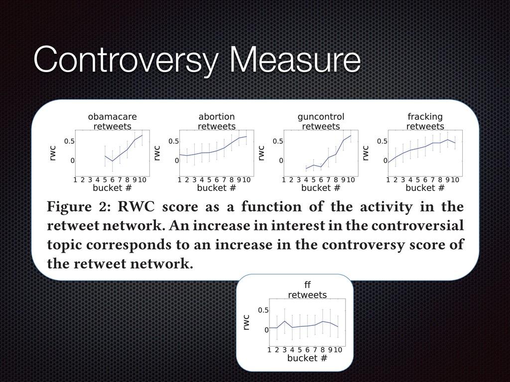 Controversy Measure Figure 2: RWC score as a fu...