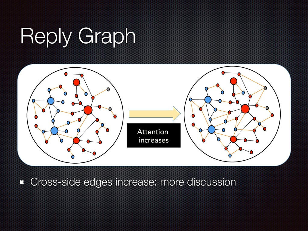 Reply Graph Cross-side edges increase: more dis...