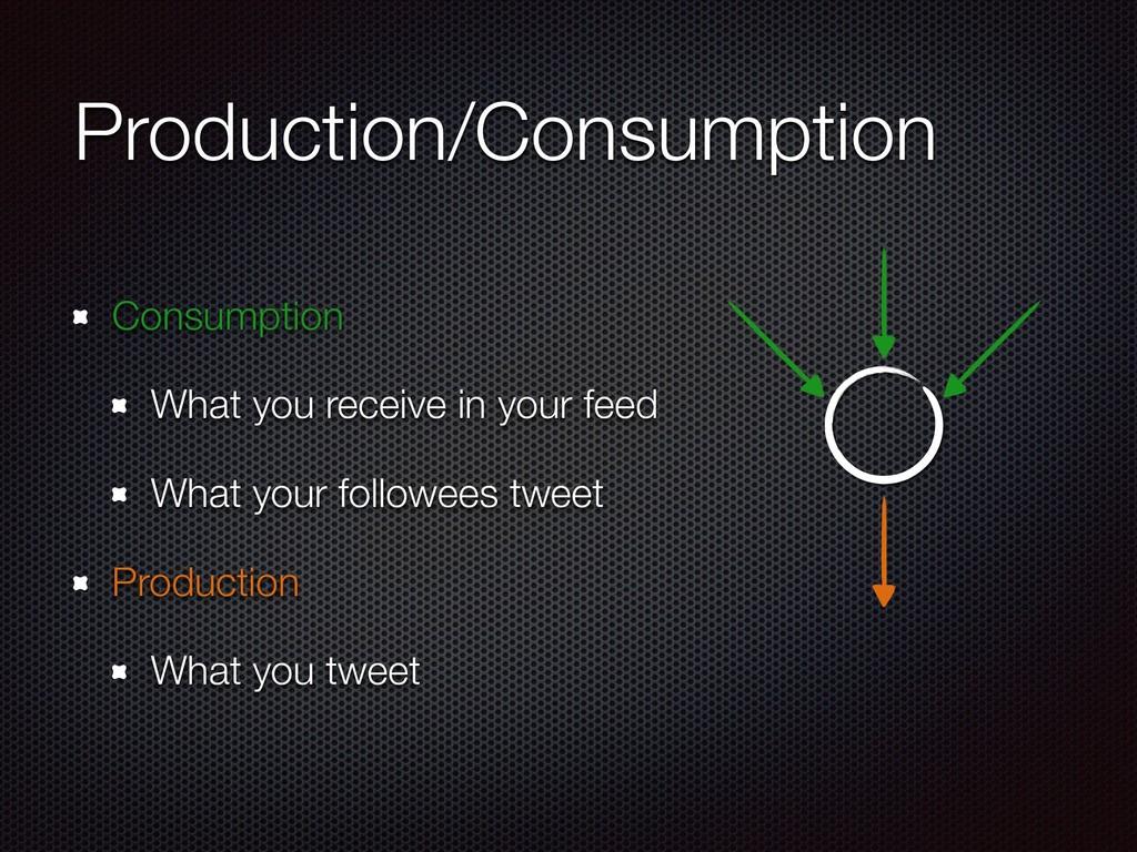 Production/Consumption Consumption What you rec...