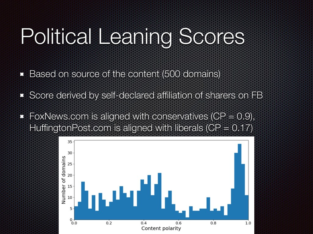Political Leaning Scores Based on source of the...