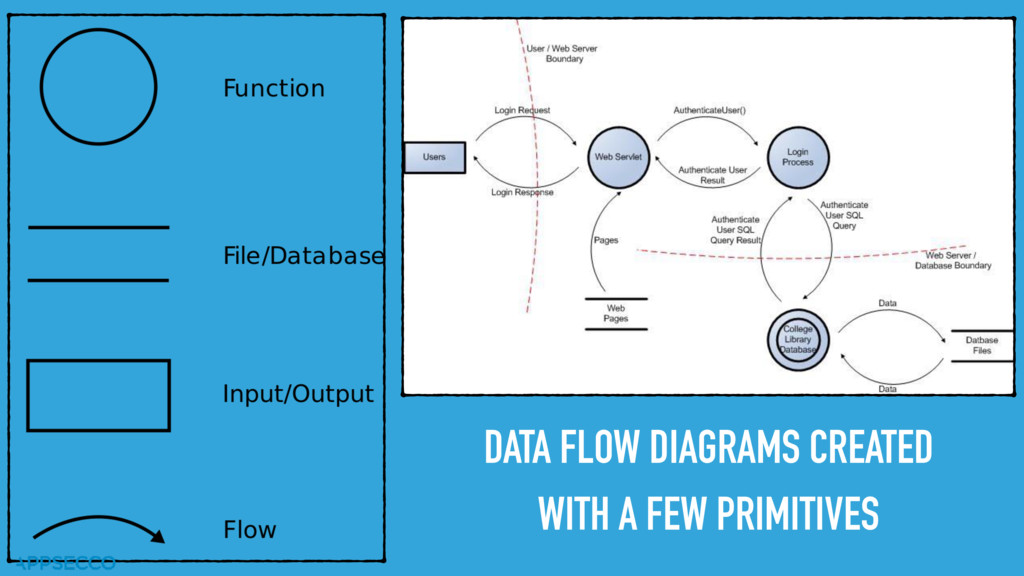 DATA FLOW DIAGRAMS CREATED WITH A FEW PRIMITIVES