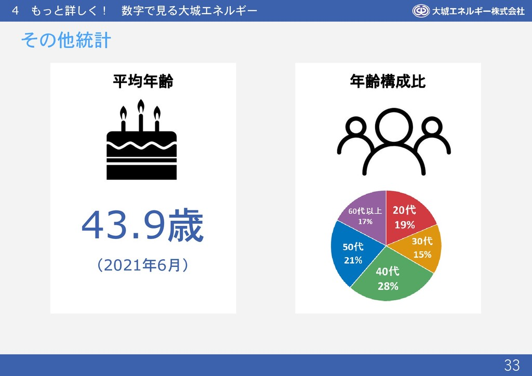 4 もっと詳しく! 数字で見る大城エネルギー 33 その他統計 年齢構成比 平均年齢 43.9...