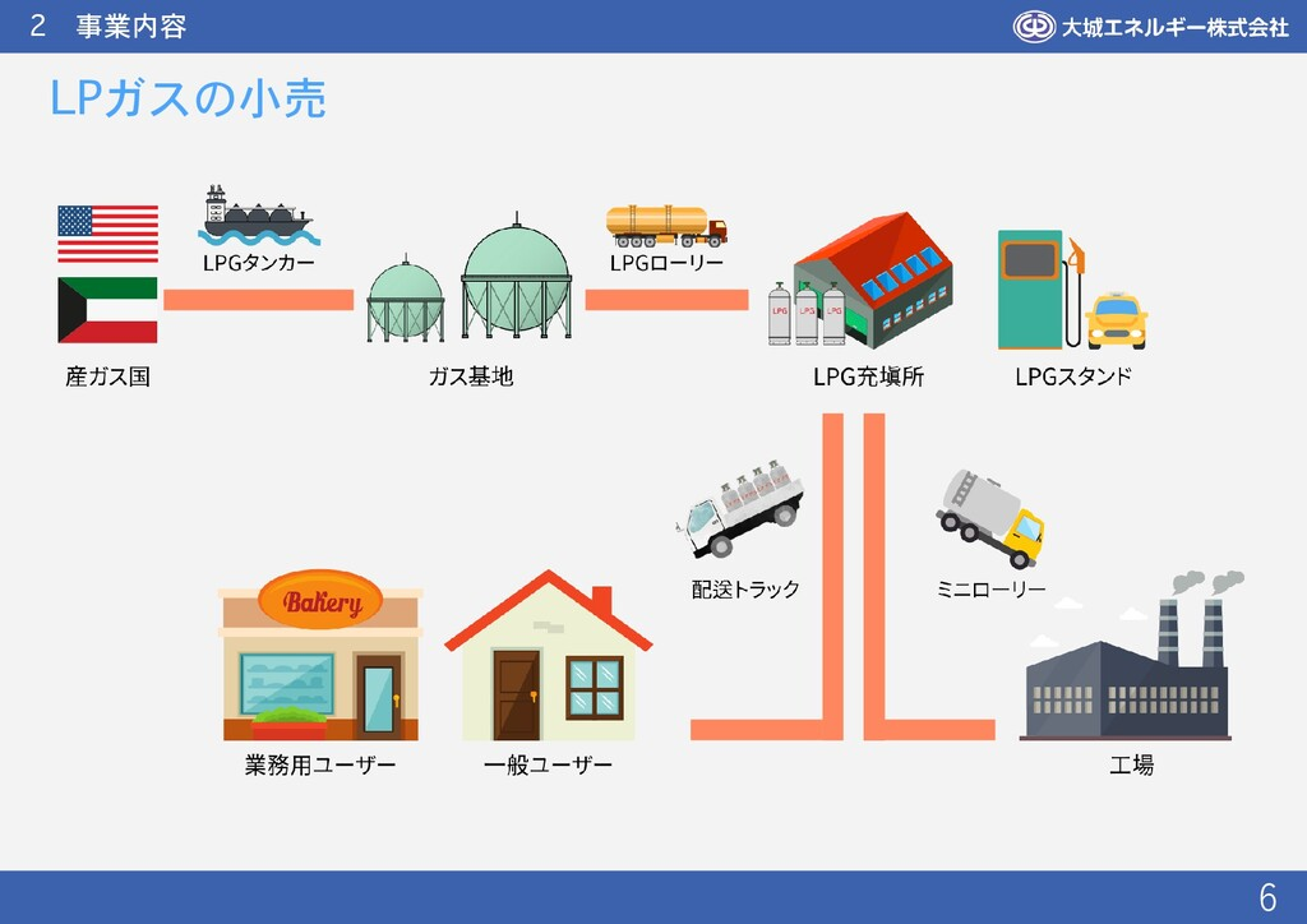 2 事業内容 6 LPガスの小売 能美市、かほく市に自社の充填所を 1箇所ずつ所有しています ...