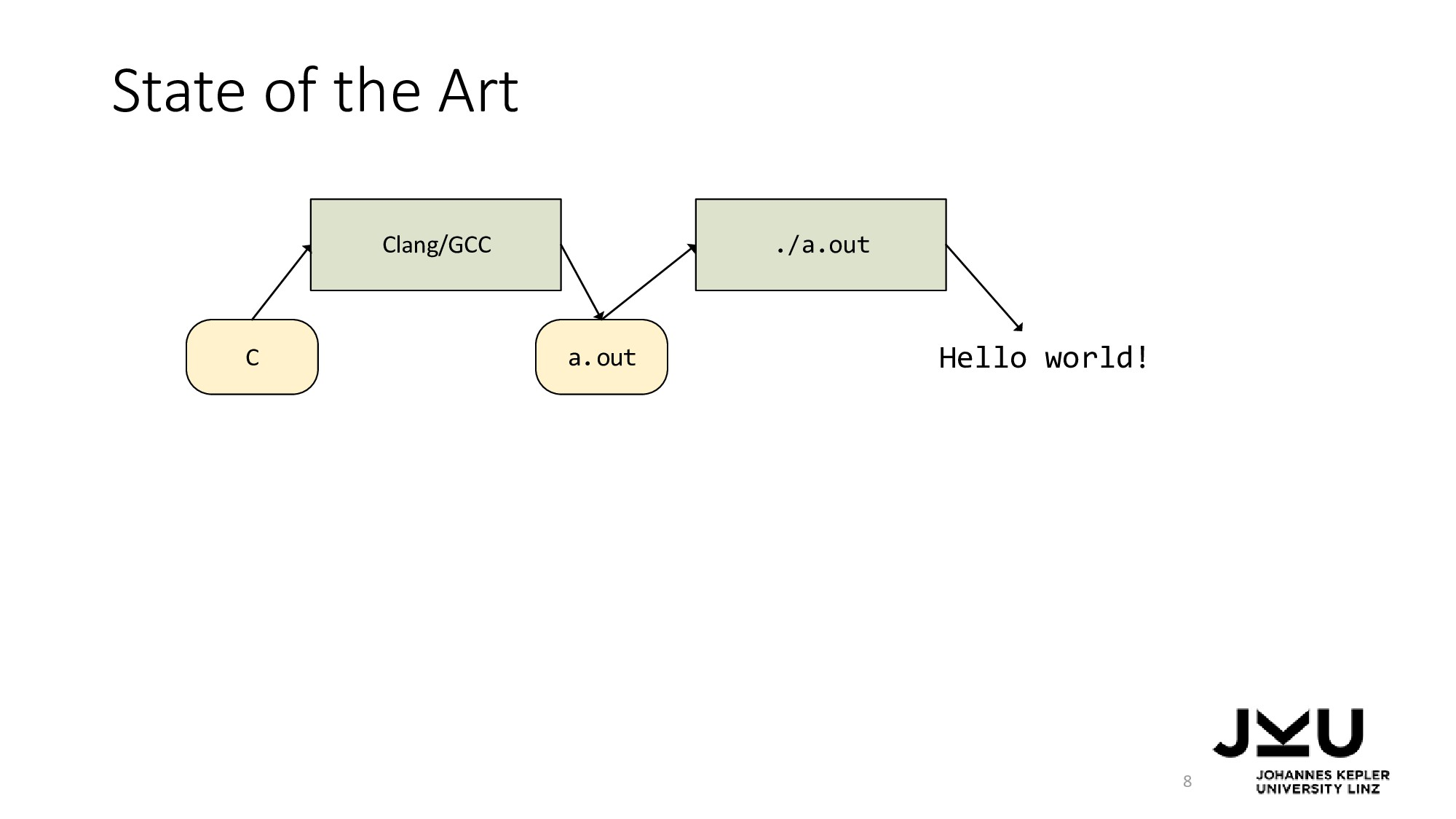 State of the Art 8 a.out Clang/GCC C ./a.out He...