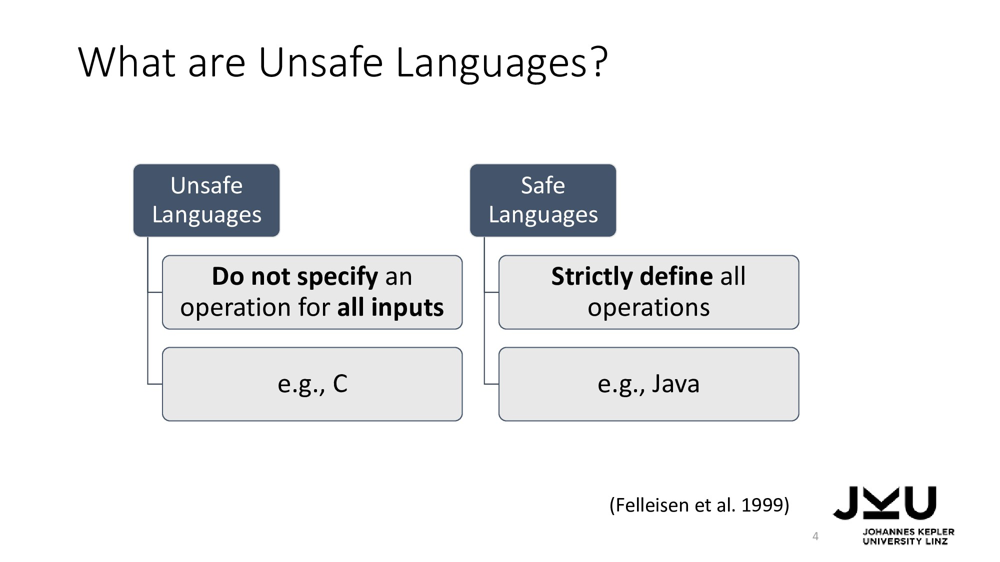 What are Unsafe Languages? 4 Unsafe Languages D...