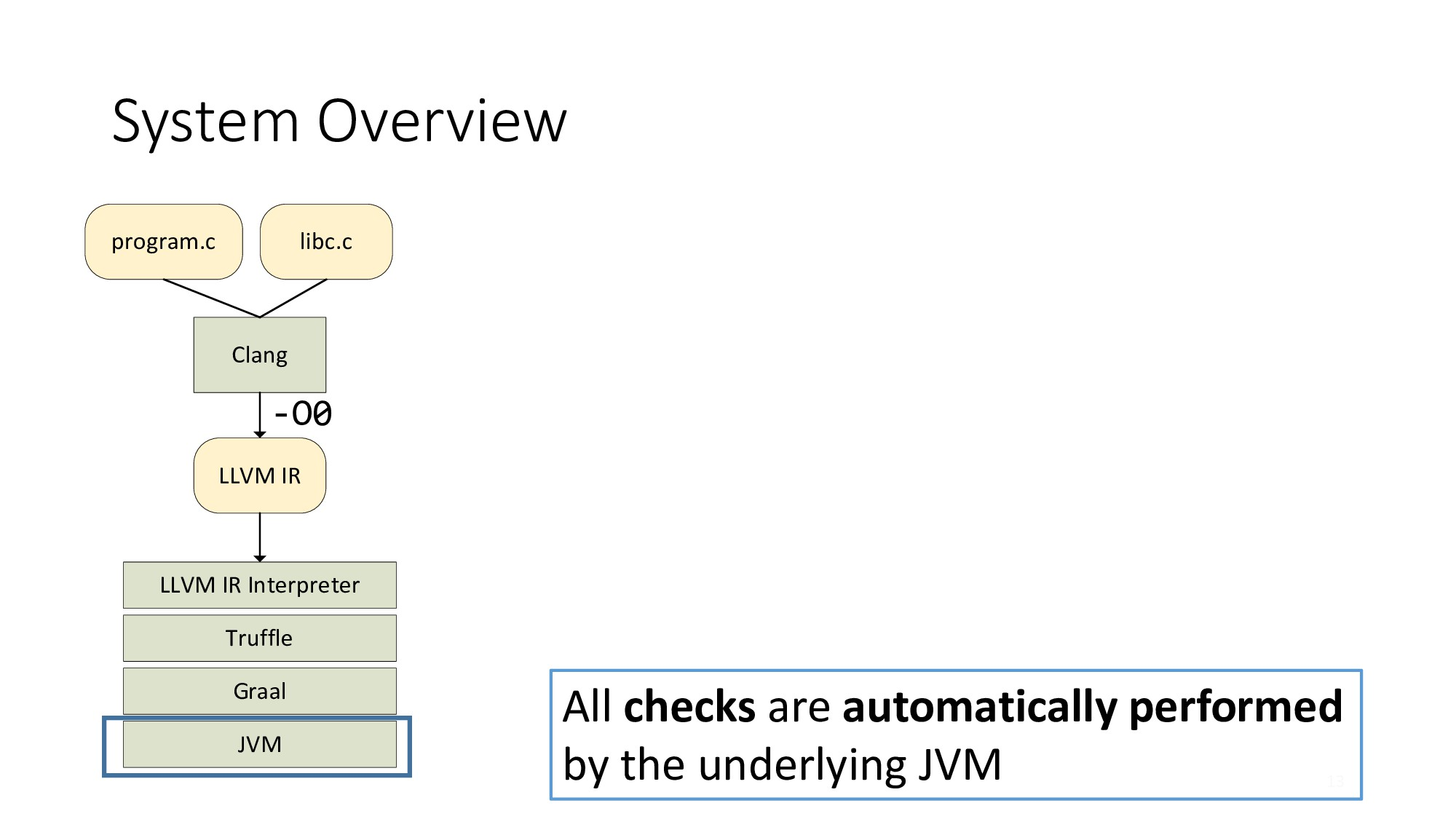 System Overview 13 LLVM IR Interpreter LLVM IR ...