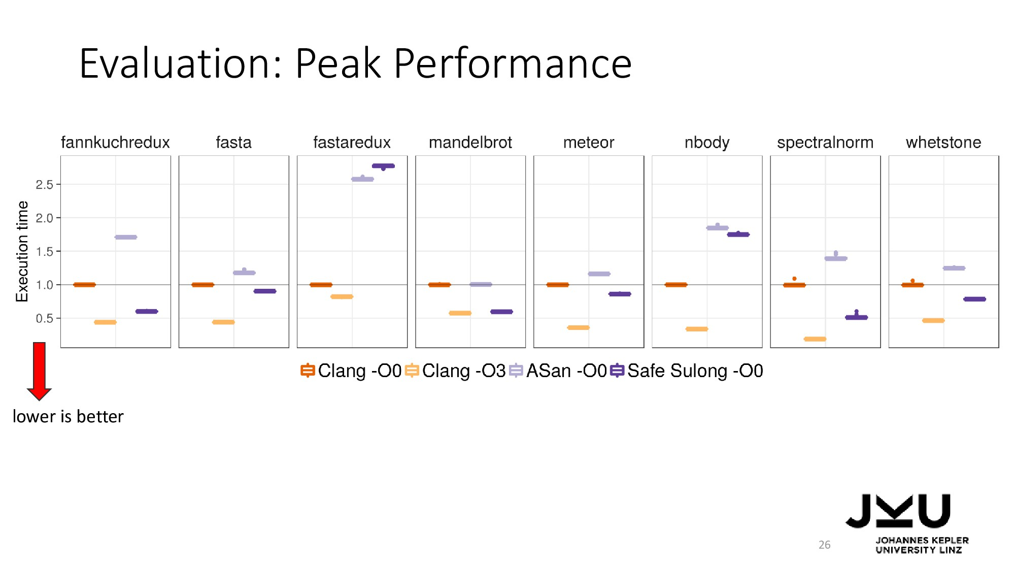 Evaluation: Peak Performance 26 lower is better