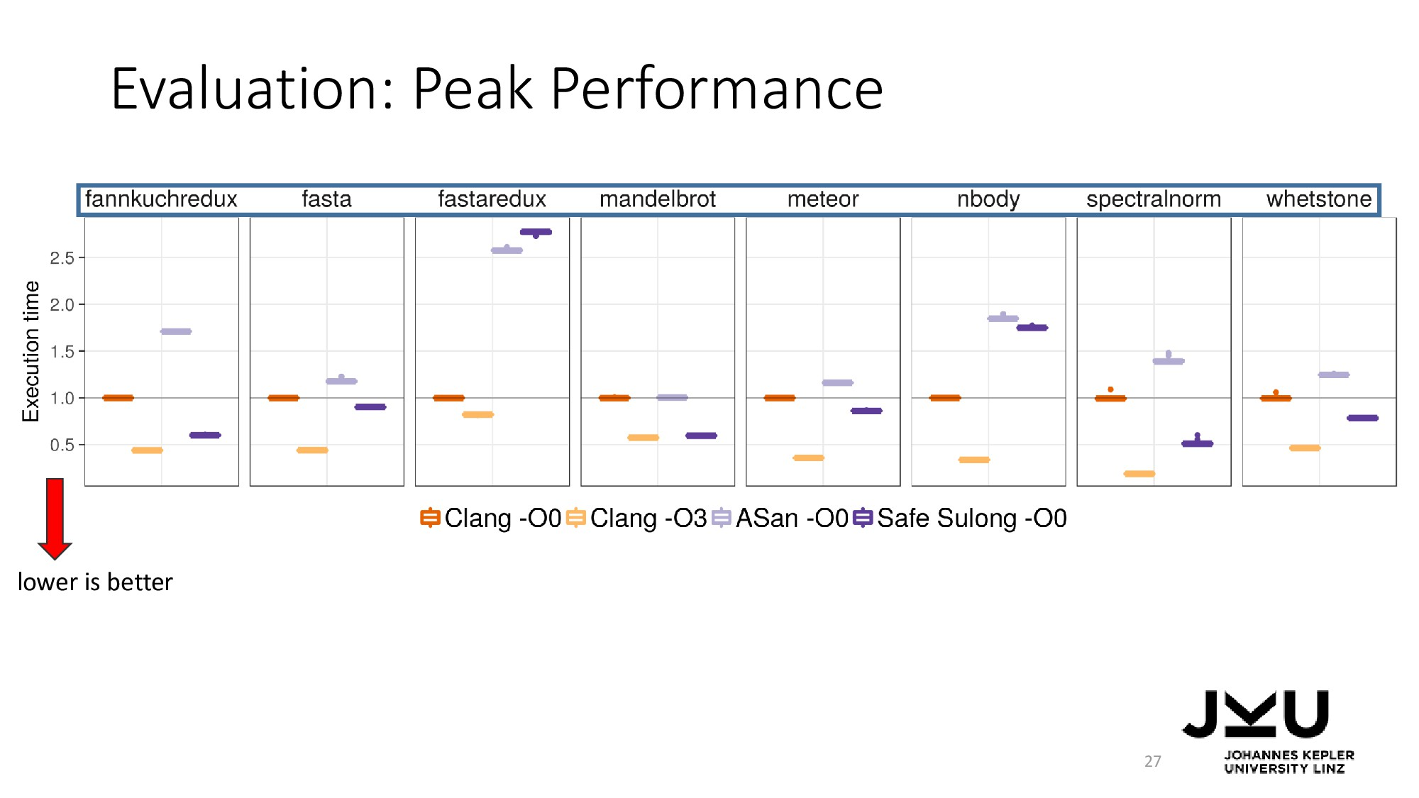 Evaluation: Peak Performance 27 lower is better