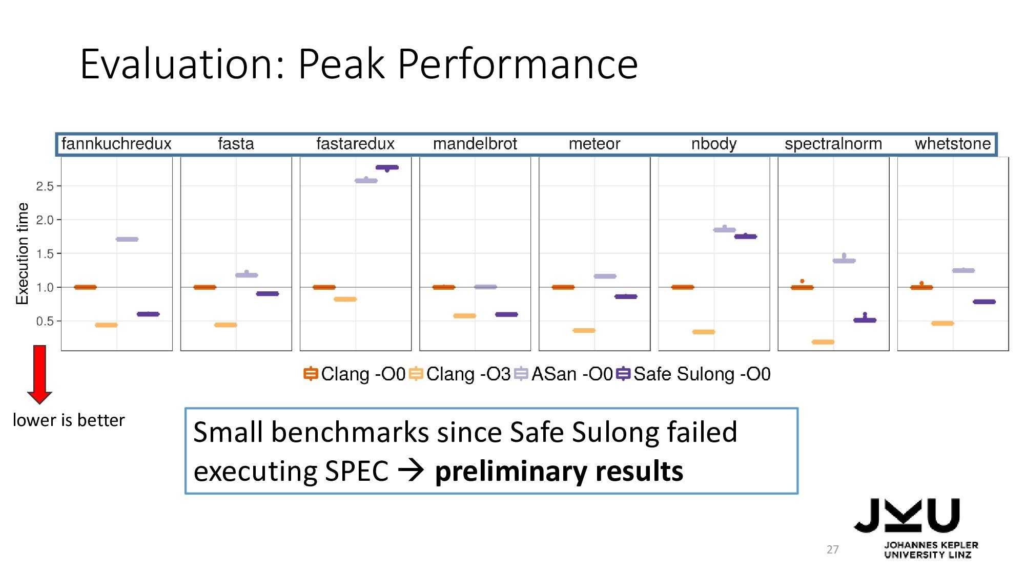 Evaluation: Peak Performance 27 Small benchmark...