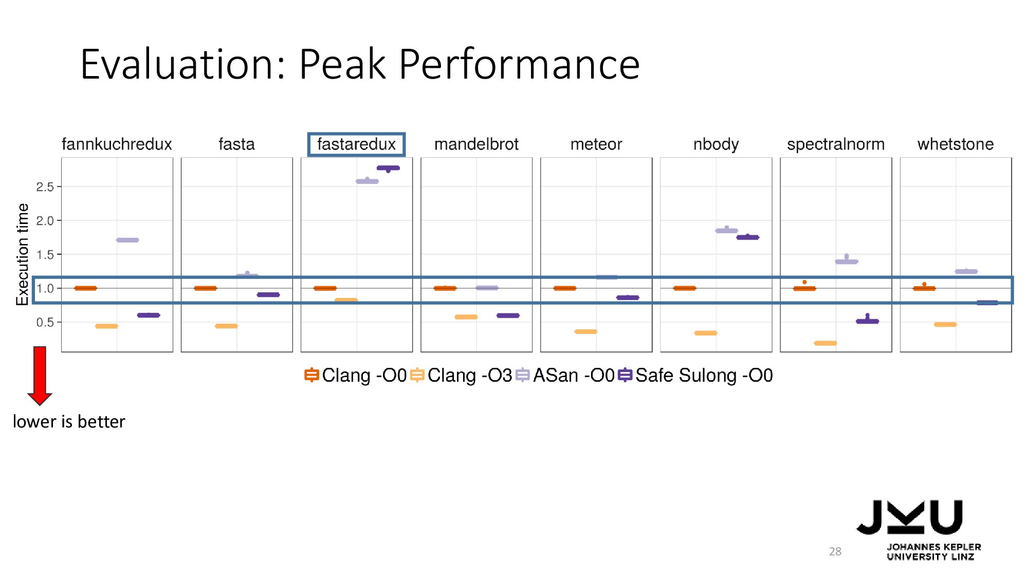 Evaluation: Peak Performance 28 lower is better