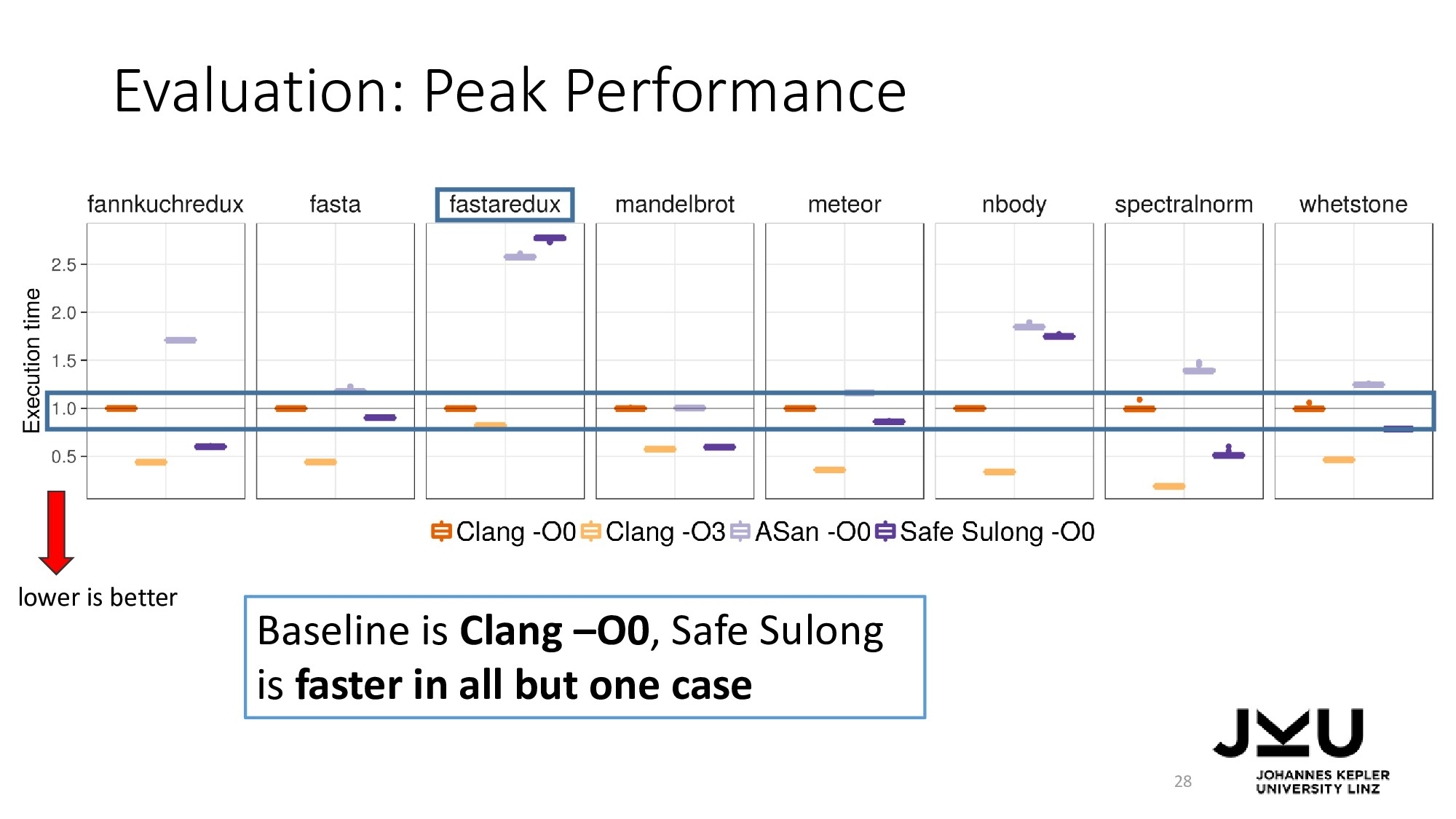 Evaluation: Peak Performance 28 Baseline is Cla...