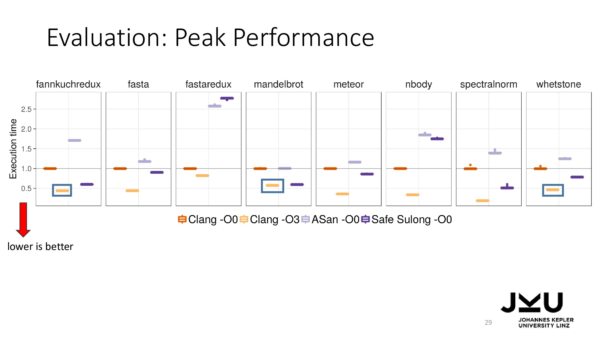 Evaluation: Peak Performance 29 lower is better