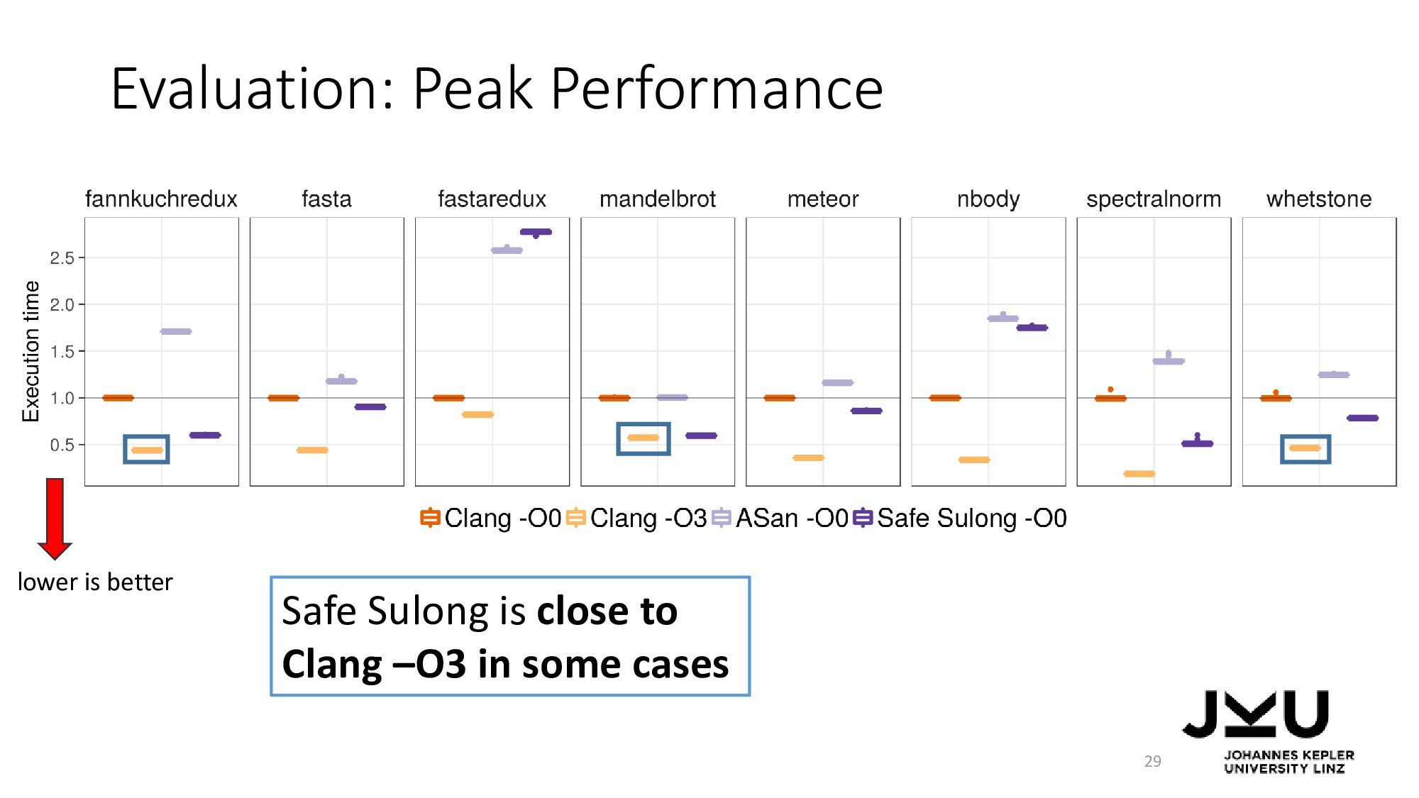 Evaluation: Peak Performance 29 Safe Sulong is ...