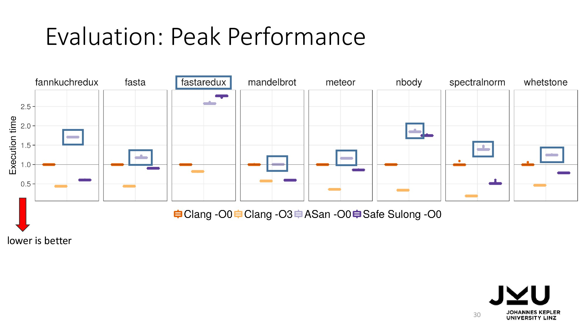 Evaluation: Peak Performance 30 lower is better