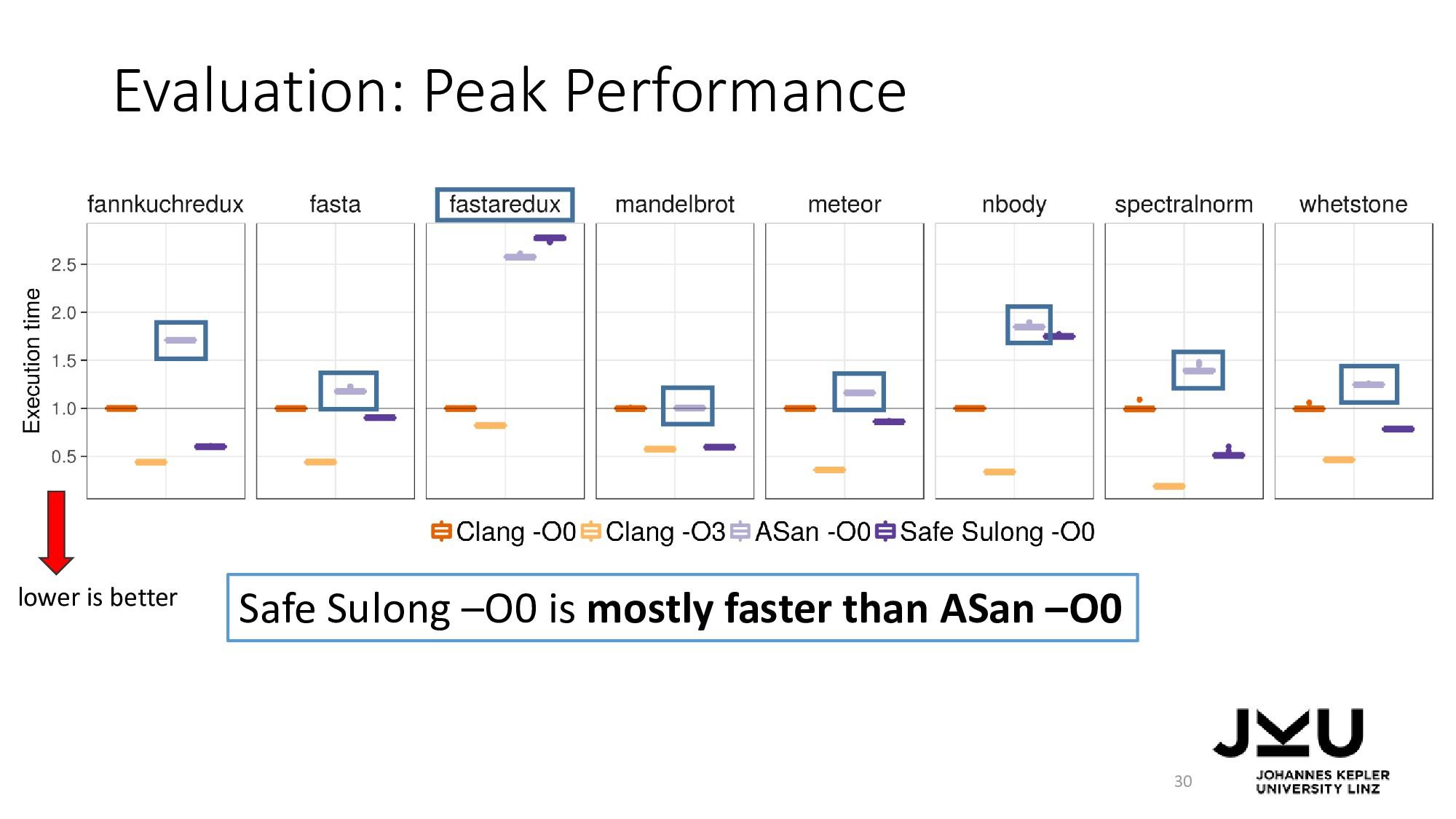 Evaluation: Peak Performance 30 Safe Sulong –O0...
