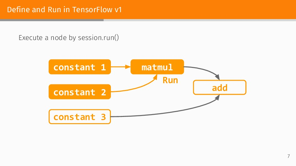 Define and Run in TensorFlow v1 Execute a node ...