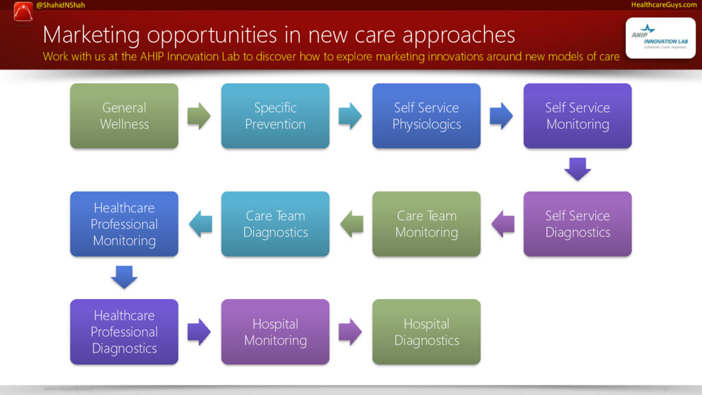 @ShahidNShah www.netspective.com 27 HealthcareG...