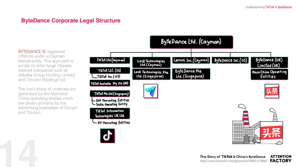 BYTEDANCE IS registered offshore under a Cayman...